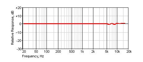 Frequency Response Of An Electret Microphone